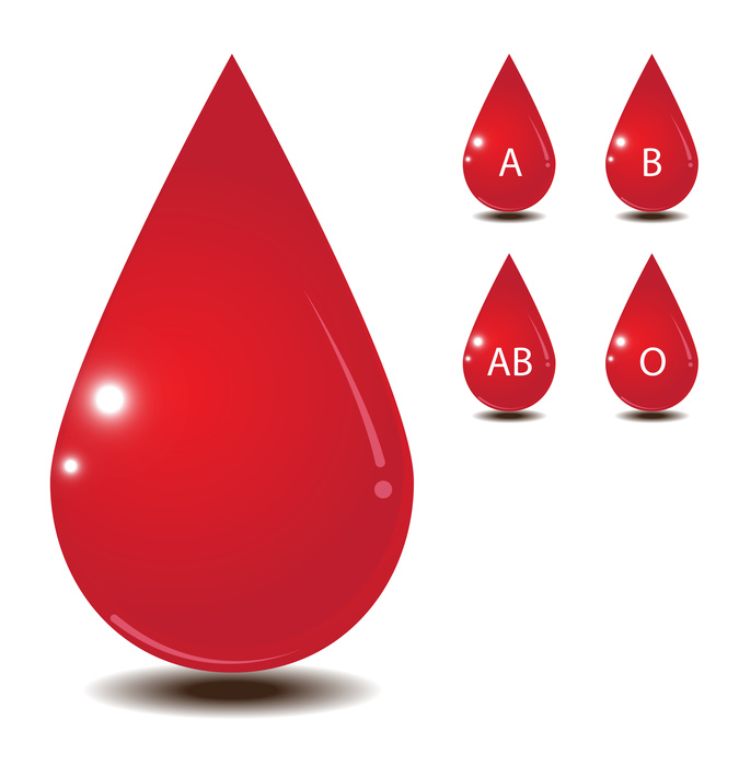 Basic Blood Types